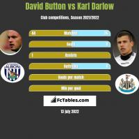 David Button vs Karl Darlow h2h player stats