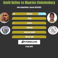 David Button vs Maarten Stekelenburg h2h player stats