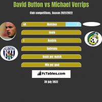 David Button vs Michael Verrips h2h player stats