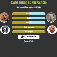 David Button vs Rui Patricio h2h player stats