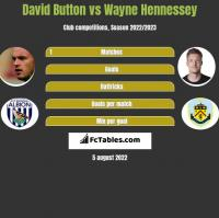 David Button vs Wayne Hennessey h2h player stats