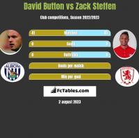 David Button vs Zack Steffen h2h player stats
