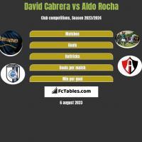 David Cabrera vs Aldo Rocha h2h player stats