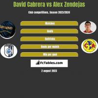 David Cabrera vs Alex Zendejas h2h player stats