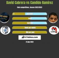 David Cabrera vs Candido Ramirez h2h player stats