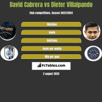 David Cabrera vs Dieter Villalpando h2h player stats
