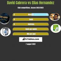 David Cabrera vs Elias Hernandez h2h player stats