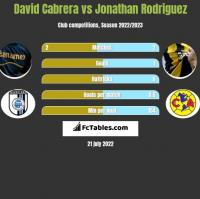 David Cabrera vs Jonathan Rodriguez h2h player stats