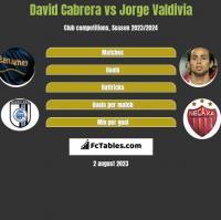 David Cabrera vs Jorge Valdivia h2h player stats