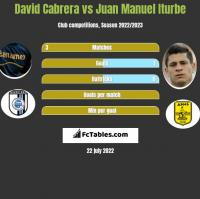 David Cabrera vs Juan Manuel Iturbe h2h player stats