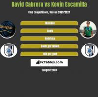 David Cabrera vs Kevin Escamilla h2h player stats