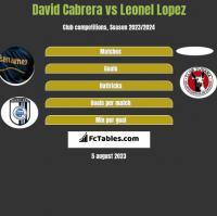 David Cabrera vs Leonel Lopez h2h player stats