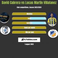 David Cabrera vs Lucas Martin Villafanez h2h player stats