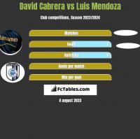 David Cabrera vs Luis Mendoza h2h player stats