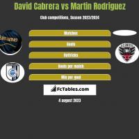 David Cabrera vs Martin Rodriguez h2h player stats