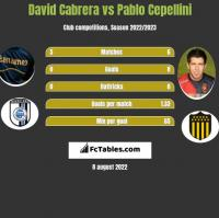 David Cabrera vs Pablo Cepellini h2h player stats