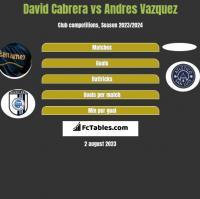 David Cabrera vs Andres Vazquez h2h player stats
