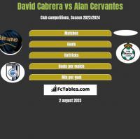 David Cabrera vs Alan Cervantes h2h player stats