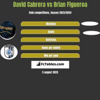 David Cabrera vs Brian Figueroa h2h player stats