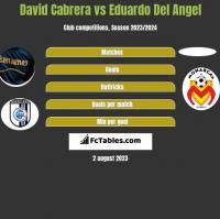 David Cabrera vs Eduardo Del Angel h2h player stats
