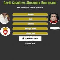 David Caiado vs Alexandru Bourceanu h2h player stats