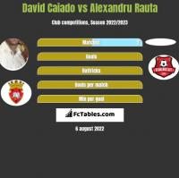 David Caiado vs Alexandru Rauta h2h player stats