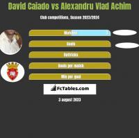 David Caiado vs Alexandru Vlad Achim h2h player stats
