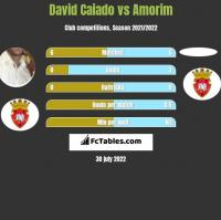David Caiado vs Amorim h2h player stats