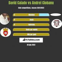 David Caiado vs Andrei Ciobanu h2h player stats