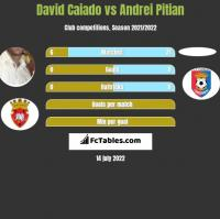 David Caiado vs Andrei Pitian h2h player stats