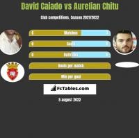 David Caiado vs Aurelian Chitu h2h player stats