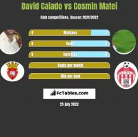 David Caiado vs Cosmin Matei h2h player stats