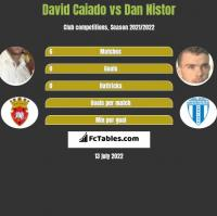 David Caiado vs Dan Nistor h2h player stats