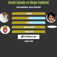 David Caiado vs Diego Fabbrini h2h player stats