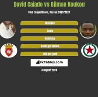 David Caiado vs Djiman Koukou h2h player stats