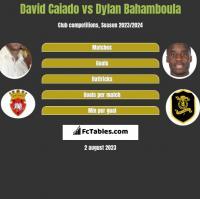 David Caiado vs Dylan Bahamboula h2h player stats