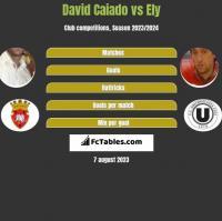 David Caiado vs Ely h2h player stats