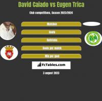 David Caiado vs Eugen Trica h2h player stats