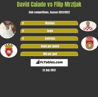 David Caiado vs Filip Mrzljak h2h player stats