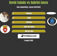 David Caiado vs Gabriel Iancu h2h player stats