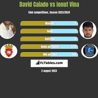 David Caiado vs Ionut Vina h2h player stats