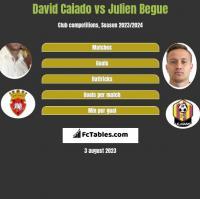 David Caiado vs Julien Begue h2h player stats