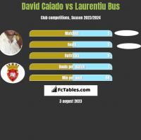 David Caiado vs Laurentiu Bus h2h player stats