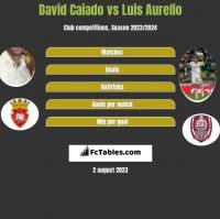 David Caiado vs Luis Aurelio h2h player stats