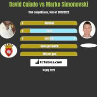 David Caiado vs Marko Simonovski h2h player stats