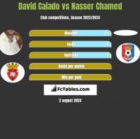 David Caiado vs Nasser Chamed h2h player stats