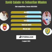 David Caiado vs Sebastian Mladen h2h player stats