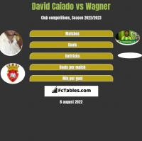David Caiado vs Wagner h2h player stats