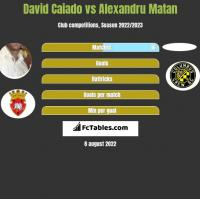 David Caiado vs Alexandru Matan h2h player stats