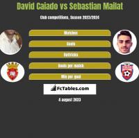 David Caiado vs Sebastian Mailat h2h player stats